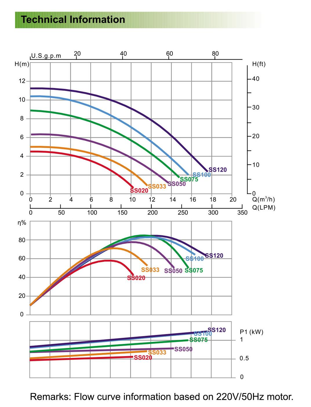 Thông số máy bơm Emaux SS100